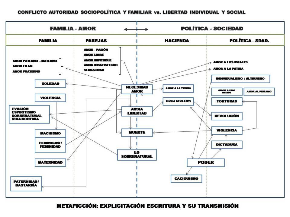 Diagrama-casa-espiritus