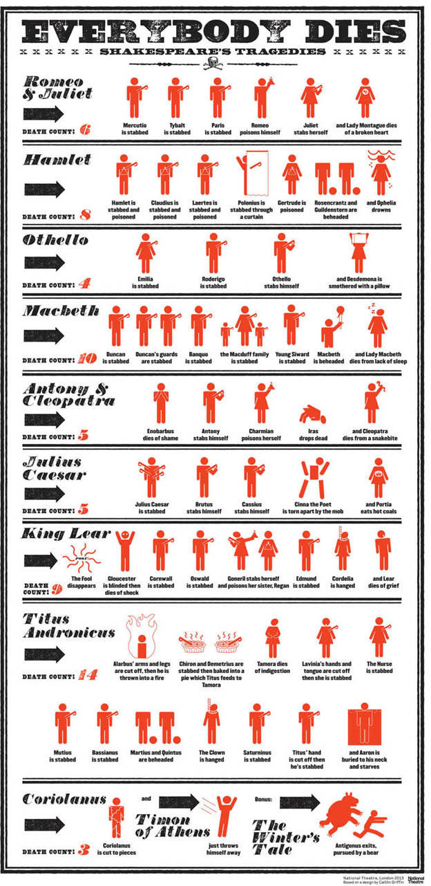 Infografía muertes tragedias Shakespeare